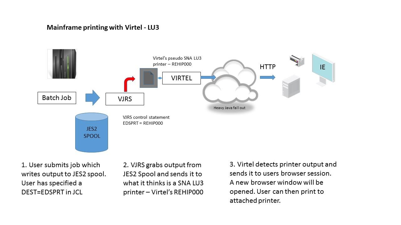 Mainframe printing with Virtel 4 56 — Virtel 7 documentation